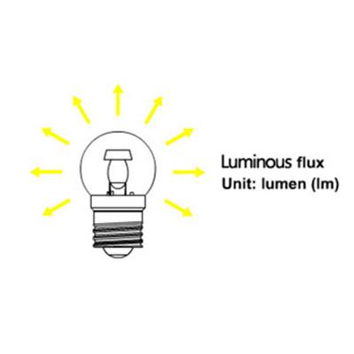 Why LED and how to understand parameters